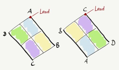 The lead on the board is at A or at C. Shape lookes the same, but if you have markers you see the hole situation is different