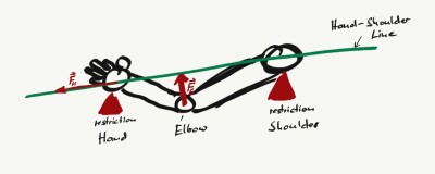Shoulder - Hand Line and Elbow Mechanics in Taijiquan Practical Method